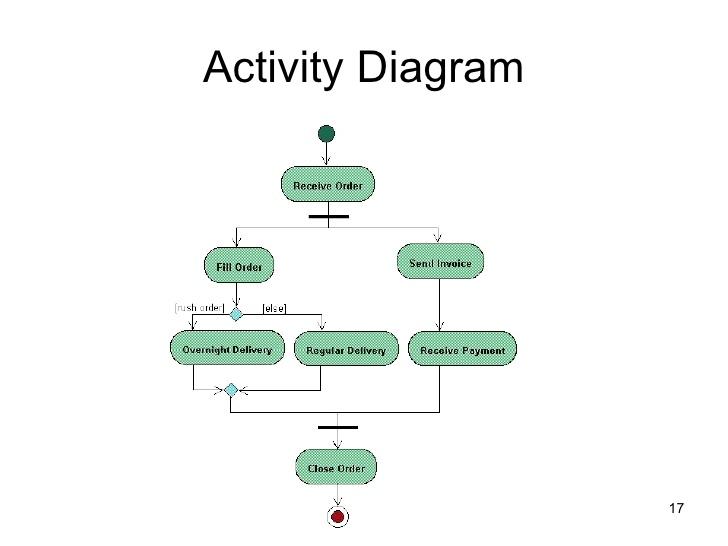 Diagram uml hak cipta dalam beberapa hal diagram ini memainkan peran mirip sebuah diagram alir tetapi perbedaan prinsip antara diagram ini dan notasi diagram ccuart Choice Image
