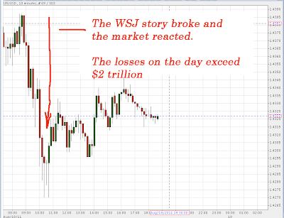 Market statistical chart
