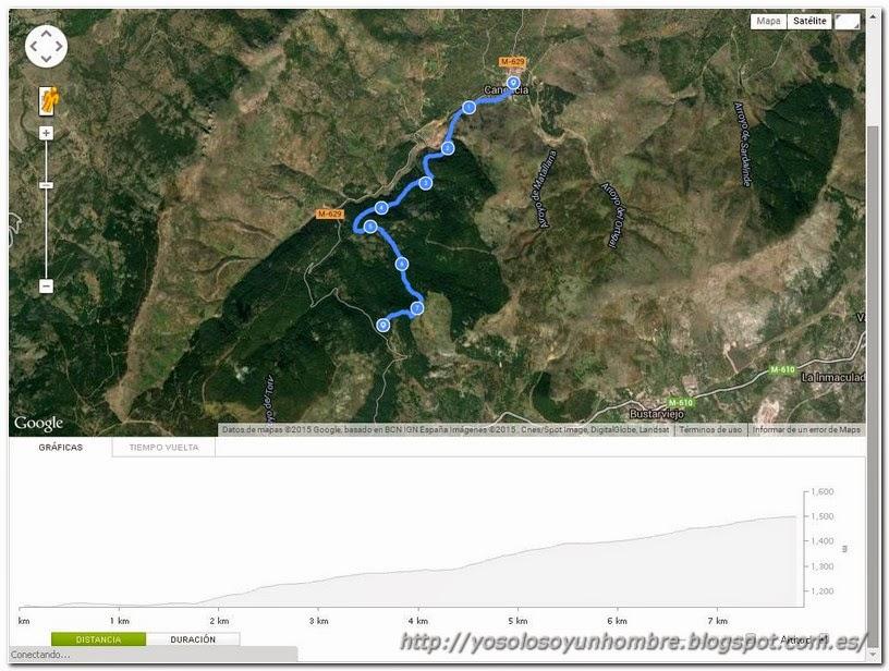 Mapa subida de Canencia al Puerto de Canencia
