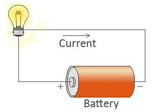 an electric current can flow is called an electric circuitElectric Current Definition