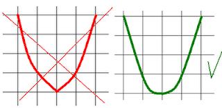 неправильное и правильное изображение параболы