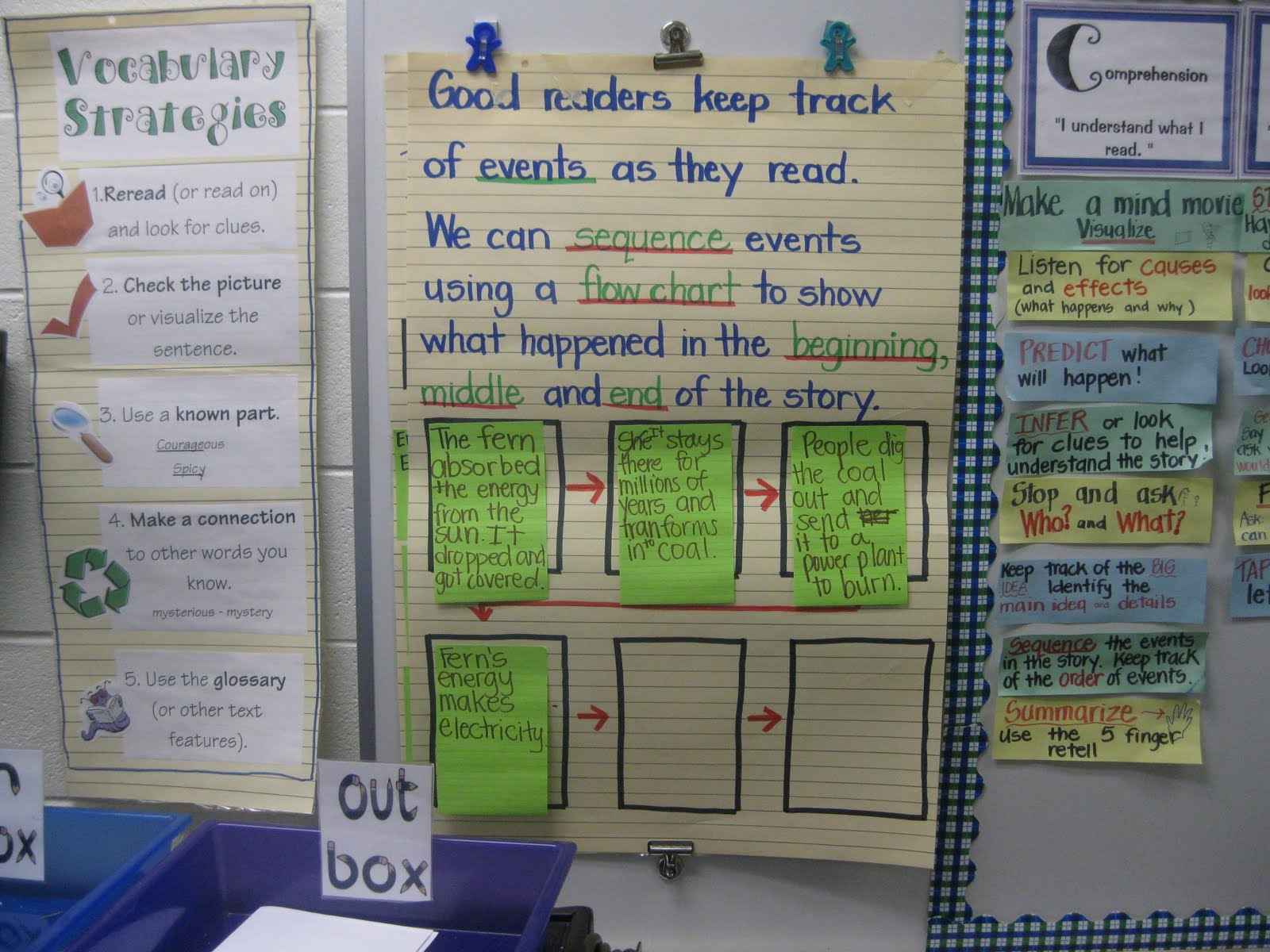 Third Grade Thinkers: Spin a Story and Sequencing