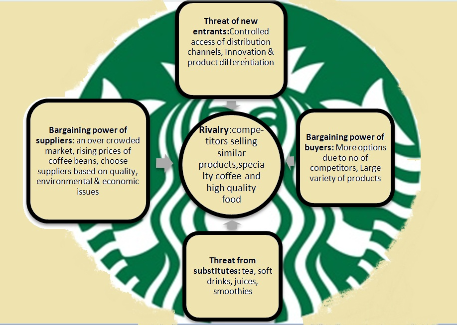 competitive advantages of starbucks in china Starbucks as an example of the value chain model let's take the example of starbucks to and search additional sources for competitive advantage.