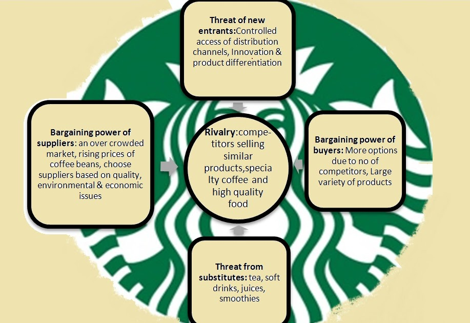porters model starbucks By porter's generic market theory a review of starbucks corporation's marketing  strategies and alliance strategies proves that the company is being highly.