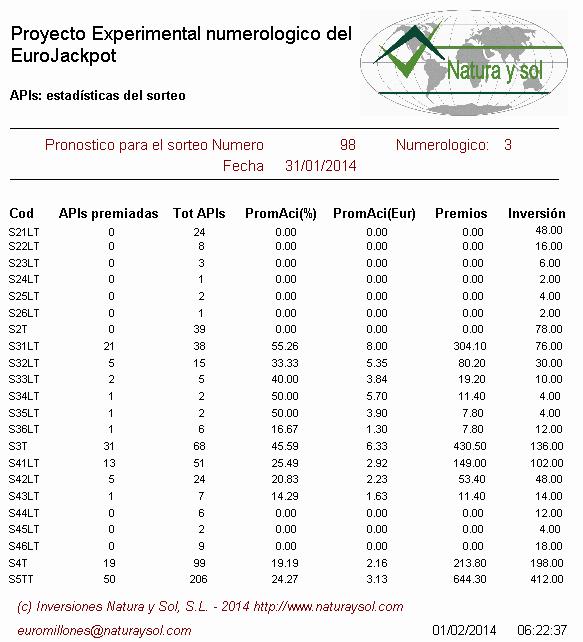estadísticas sorteo eurojackpot de la once