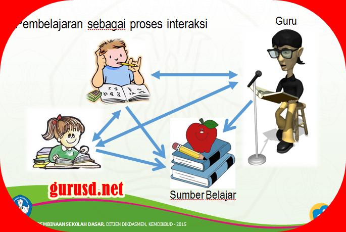 Pembelajaran Tematik Terpadu Di Sekolah Dasar Revisi