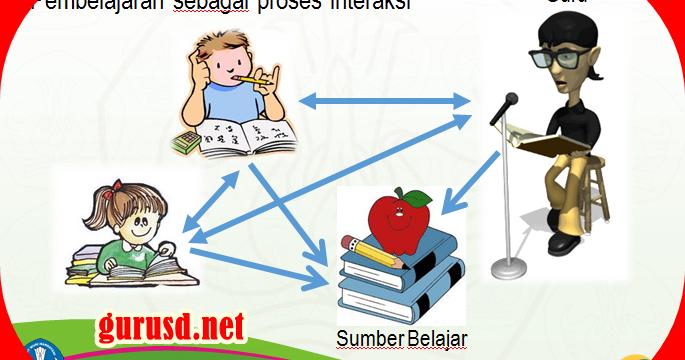 Pembelajaran Tematik Terpadu Di Sekolah Dasar Revisi Kurikulum 2013 Kurikulum 2013 Revisi