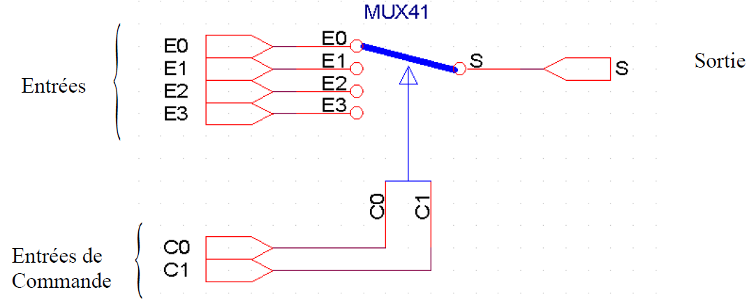 Les circuits combinatoires multiplexeur d multiplexeur for Multiplexeur logique
