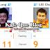 Keputusan Final Badminton Dunia 16 Ogos 2015 Lee Chong Wei vs Chen Long