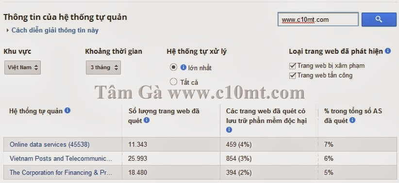 thông tin của hệ thống tự quản Google Safe Browsing