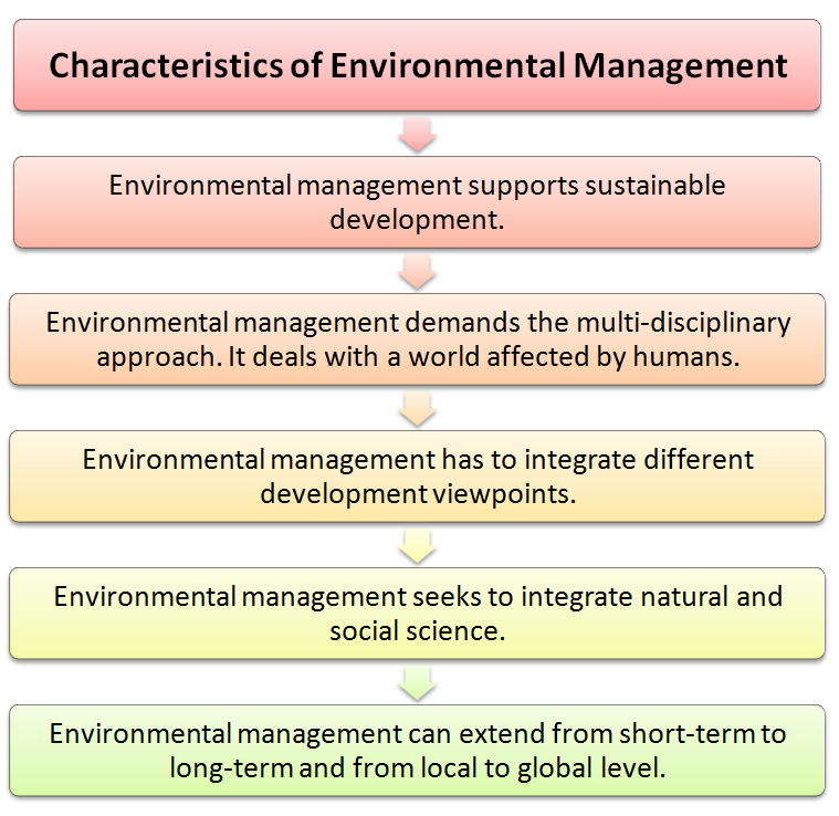 environmental traits - photo #5