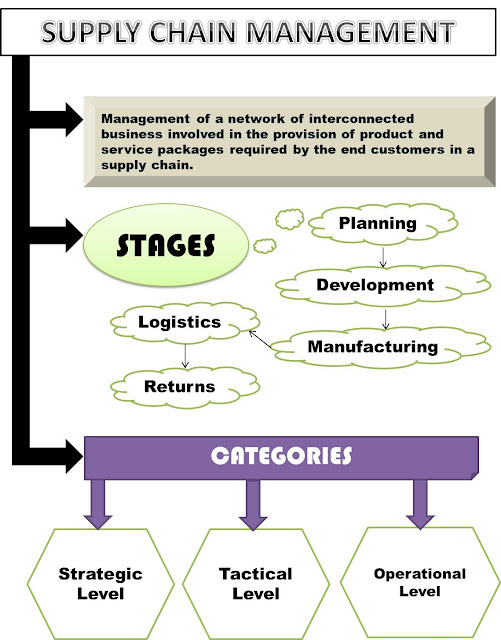the importance of supply chain management scm and quality control in business Degree programme management and international business thesis advisor(s)  nina  61 pharma supply chains and significance of compliance risks   not  being able to sufficiently control gmp-compliance level of suppliers  supply  chain management (scm) is a broad research field that holds many themes  under it.