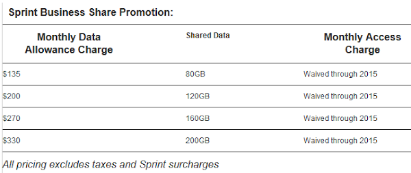 Sprint offers its own double the data plans