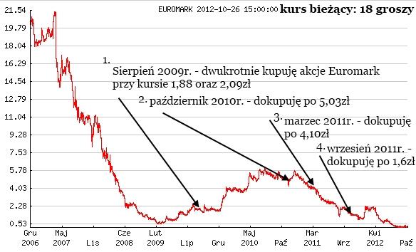 inwestycja w spółkę Euromark - historia