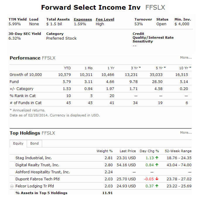 Forward Select Income Fund