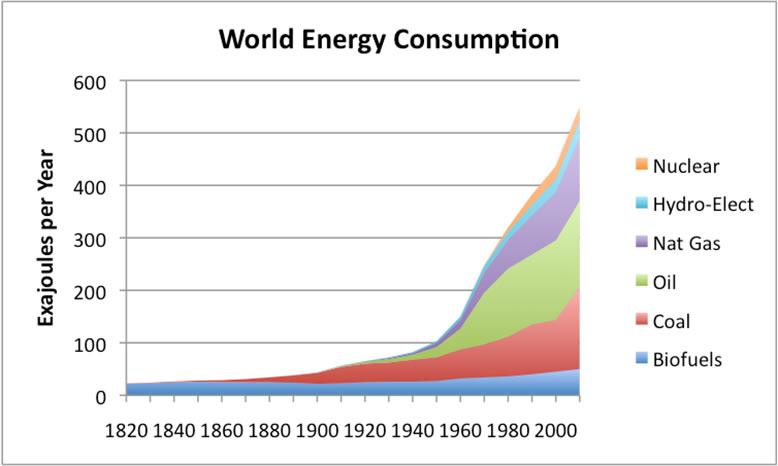 explosion in consumption