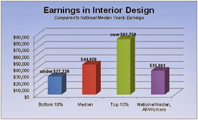 Interior Design Salary New