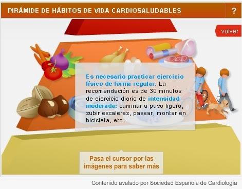 Pirámide de hábitos de vida cardiosaludable