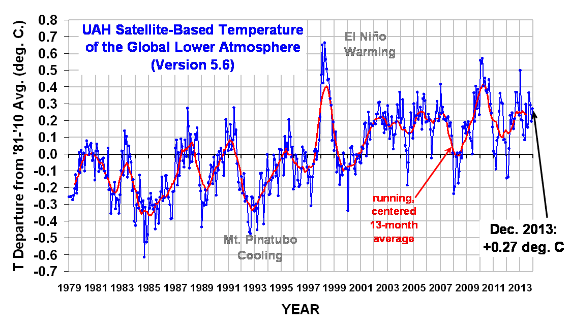 Global Temperature 1979-2013.  Click to enlarge.