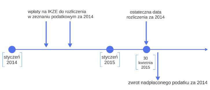 Rozliczenie PIT 2014 IKZE