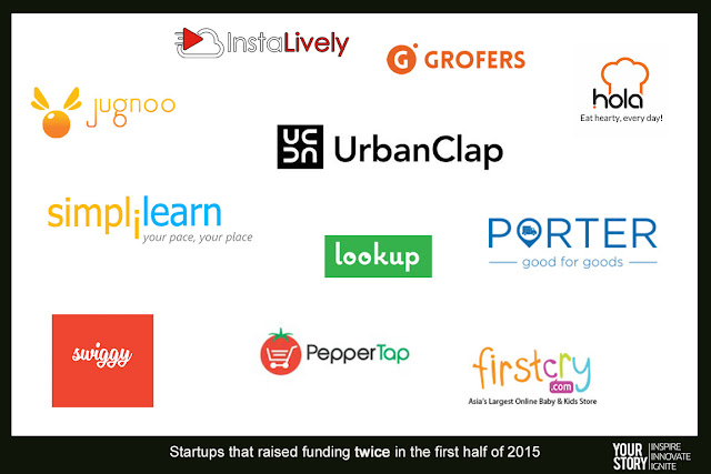 """Indian start ups that got its 2nd funding round within 6 months"""