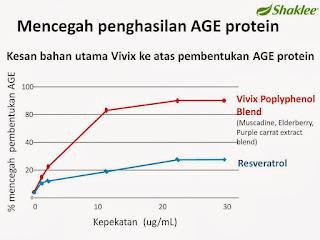 Vivix Cegah Penghasilan AGE Protein