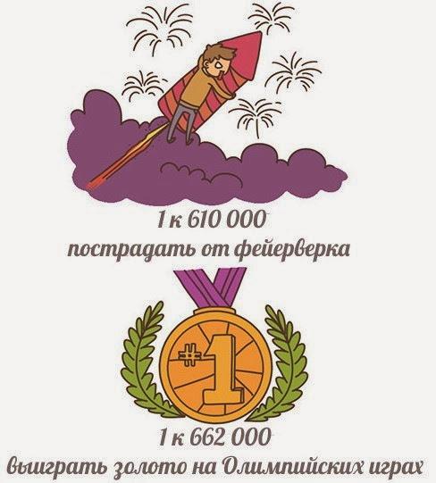 ваши шансы пострадать от фейерверка 1 к 610000, выинрать золото на олимпийаде 1 к 662000