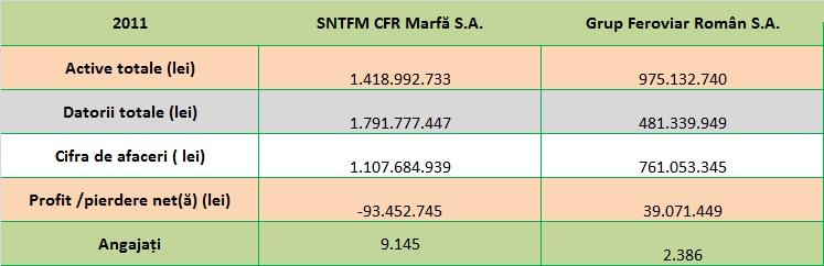 Indicatorii de activitate la CFR Marfă și Grup Feroviar Român