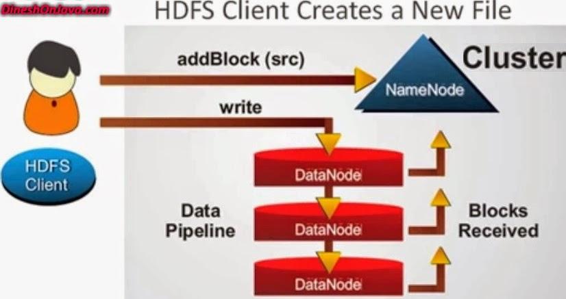 HDFS client