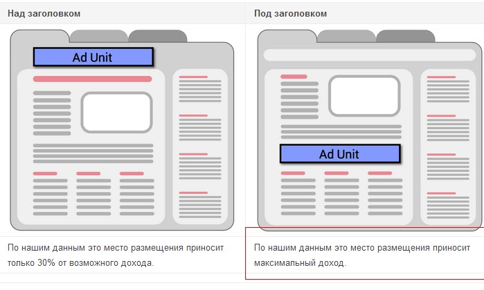 Как правильно размещать в блоге рекламный блок сверху