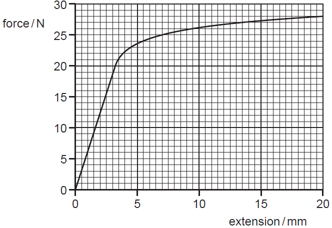 force and extension experiment coursework Risk assessment object elastic band risk the aim of the first experiment is to force the temperature, using the extension of for this coursework.