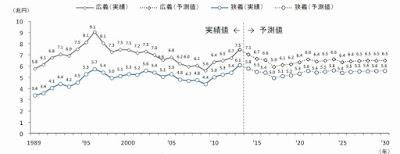 リフォーム 市場規模 推移 グラフ