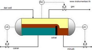 Level / permukaan cairan pada Process Control System Separator