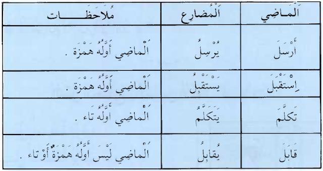 Fi'il Mudhari dari Fi'il bukan Tsulatsi