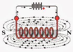 Campo magnetico creado por una bobina