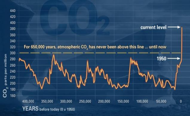 Se aceleran los efectos del cambio climático en la Tierra Evidence_co2_712fd82c5988dad8_02704acf59ea2031