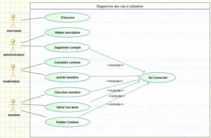 Exercices Corriges Examen Fin Formation Theorie 2012 Partie Uml Merise Par Ofppt Diagramme De Cas D Utilisation Diagramme De Classes Diagramme De Sequence