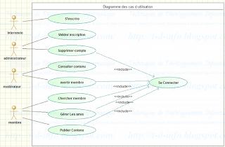 Q1 Etablir le diagramme des cas d'utilisation