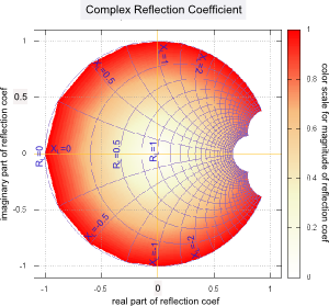 reflection coefficient mapped on the complex plane