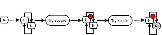 AbstractQueuedSynchronizer (AQS)