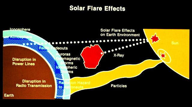 ultimate solar storm threat - photo #42