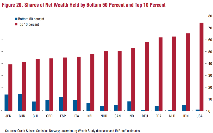 unequal distribution of wealth essay The argument for the unequal distribution of wealth in america.