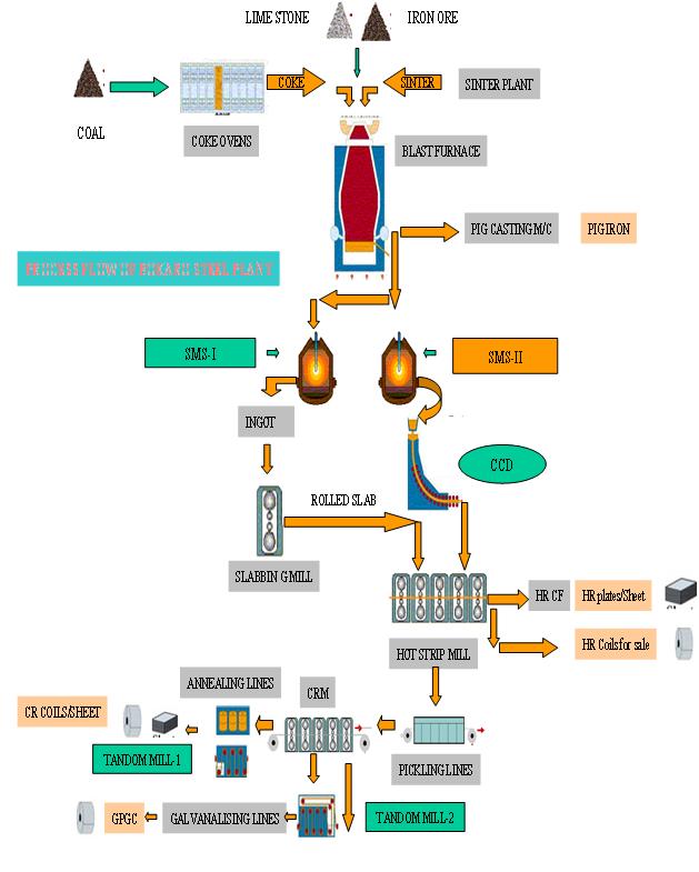 Training Report On Bokaro Steel Plant