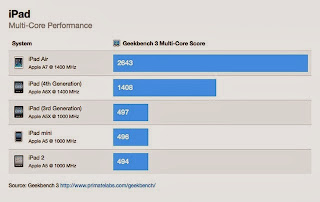 benchmark ipad air