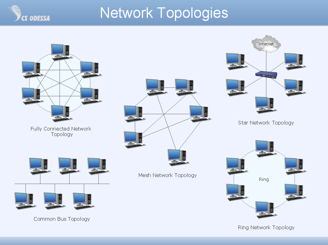 Network security network topology network topology publicscrutiny Image collections