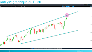 Dow Jones DJ 30 signe des records