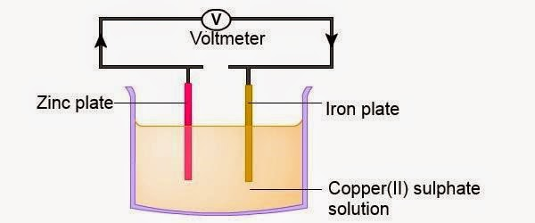 My share learning content 65 voltaic cell copper located lower in the electrochemicalless electropositive will act as the positive terminal ccuart Images