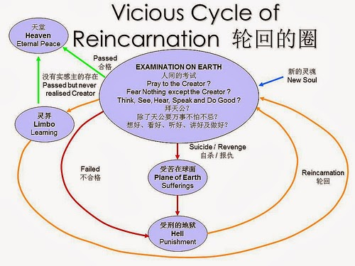 Reincarnation Cycle Vicious cycle of reincarnationHindu Reincarnation Cycle
