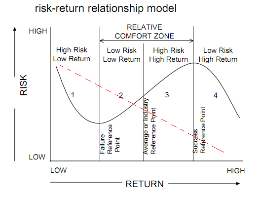 risk return The risk of different investment types the 3 main types of assets all have different levels of risk and potential reward you can mix them in order to.