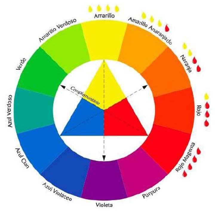 ¿Que color se obtiene con la mezcla del rojo y el verde